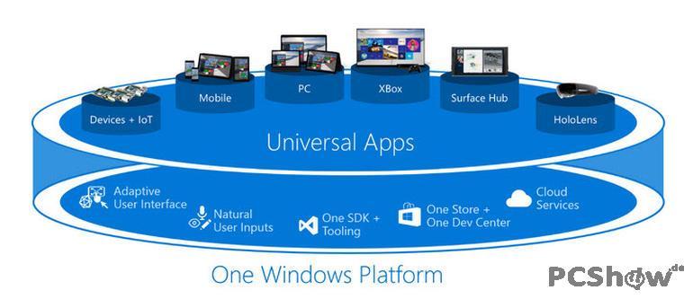 Microsoft Universal Apps